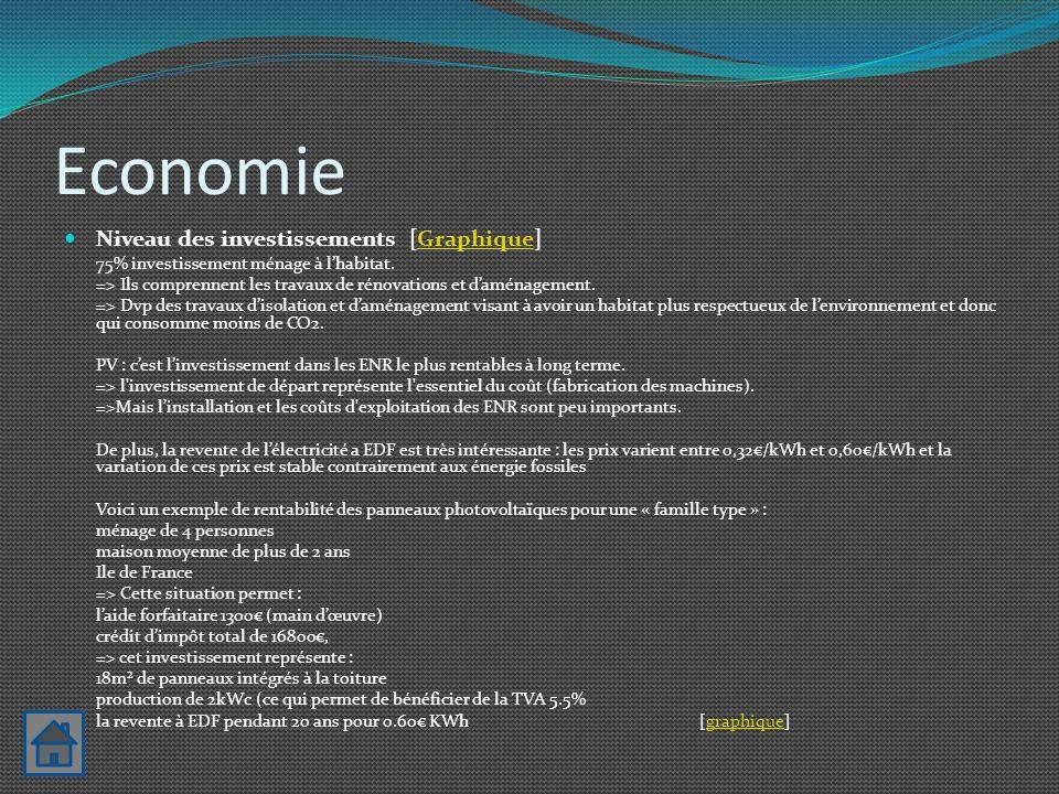 Economie Niveau des investissements [Graphique]